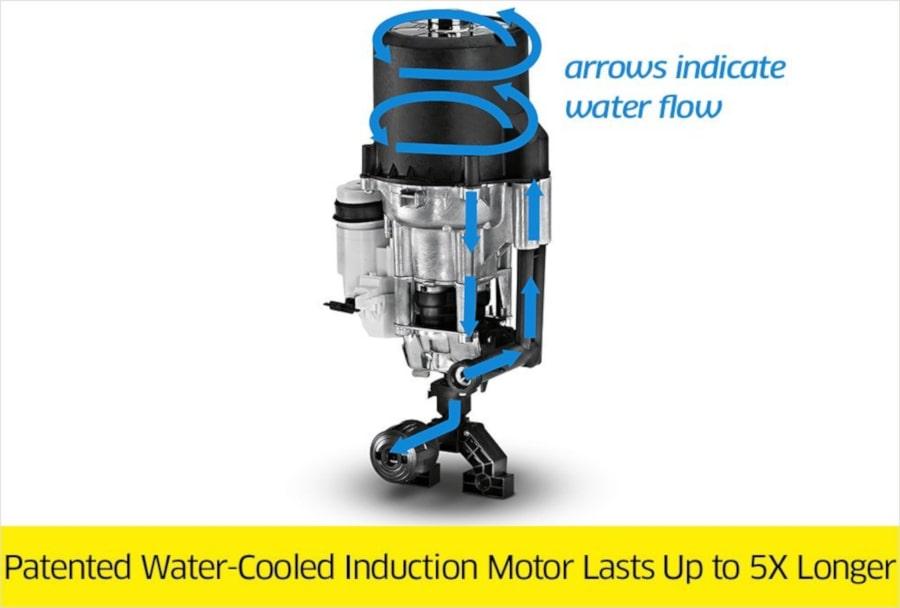 Water circulates motor