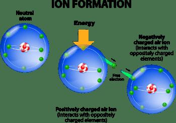 Air Ionization Principle